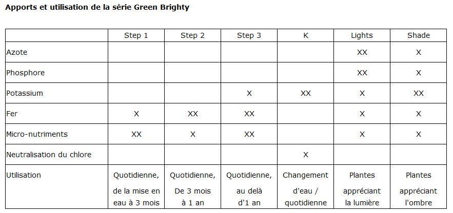 Apports et utilisation de la série Green Brighty ADA