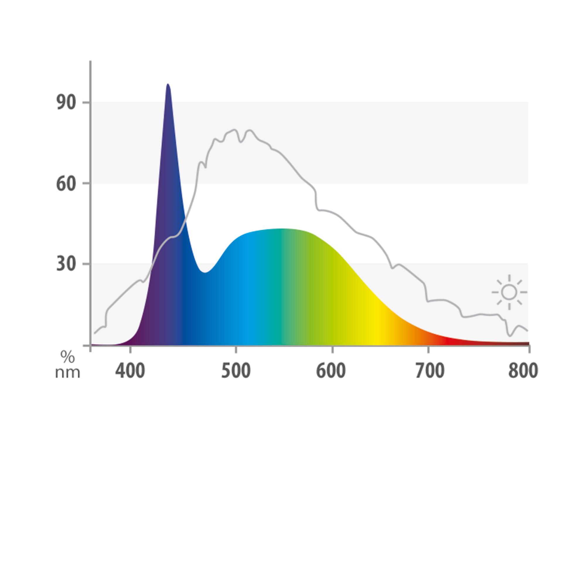 Spectre lumineux parfaitement adapté à l'aquarium d'eau douce